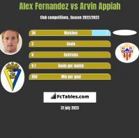 Alex Fernandez vs Arvin Appiah h2h player stats