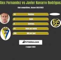 Alex Fernandez vs Javier Navarro Rodriguez h2h player stats