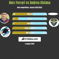 Alex Ferrari vs Andrea Cistana h2h player stats