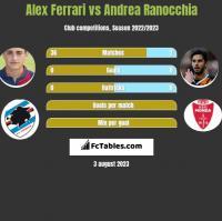 Alex Ferrari vs Andrea Ranocchia h2h player stats