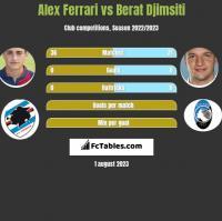 Alex Ferrari vs Berat Djimsiti h2h player stats