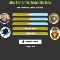 Alex Ferrari vs Bruno Martella h2h player stats