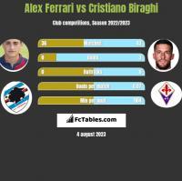 Alex Ferrari vs Cristiano Biraghi h2h player stats