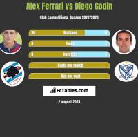 Alex Ferrari vs Diego Godin h2h player stats