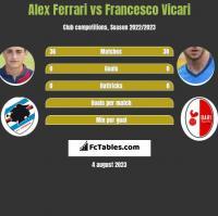 Alex Ferrari vs Francesco Vicari h2h player stats