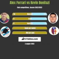 Alex Ferrari vs Kevin Bonifazi h2h player stats