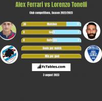 Alex Ferrari vs Lorenzo Tonelli h2h player stats