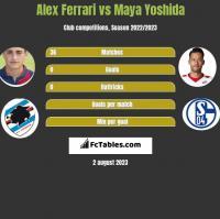 Alex Ferrari vs Maya Yoshida h2h player stats
