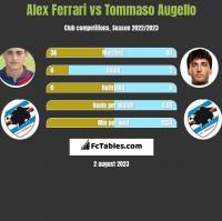 Alex Ferrari vs Tommaso Augello h2h player stats