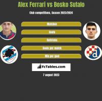 Alex Ferrari vs Bosko Sutalo h2h player stats