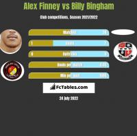 Alex Finney vs Billy Bingham h2h player stats
