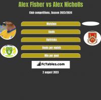 Alex Fisher vs Alex Nicholls h2h player stats