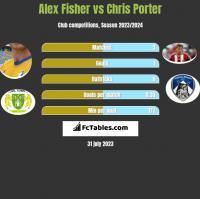 Alex Fisher vs Chris Porter h2h player stats