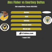 Alex Fisher vs Courtney Duffus h2h player stats