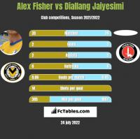Alex Fisher vs Diallang Jaiyesimi h2h player stats