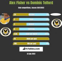 Alex Fisher vs Dominic Telford h2h player stats