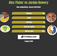 Alex Fisher vs Jordan Bowery h2h player stats