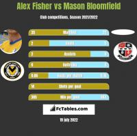 Alex Fisher vs Mason Bloomfield h2h player stats