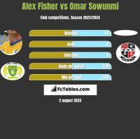 Alex Fisher vs Omar Sowunmi h2h player stats