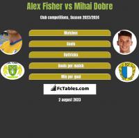 Alex Fisher vs Mihai Dobre h2h player stats