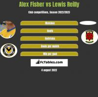 Alex Fisher vs Lewis Reilly h2h player stats