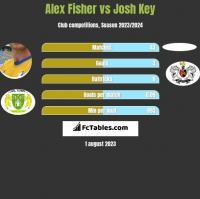 Alex Fisher vs Josh Key h2h player stats