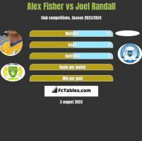 Alex Fisher vs Joel Randall h2h player stats
