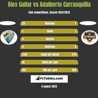 Alex Gallar vs Adalberto Carrasquilla h2h player stats