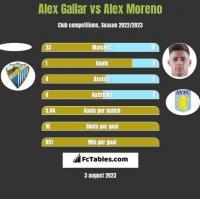 Alex Gallar vs Alex Moreno h2h player stats