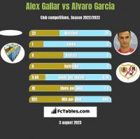 Alex Gallar vs Alvaro Garcia h2h player stats