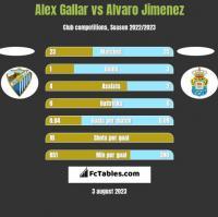 Alex Gallar vs Alvaro Jimenez h2h player stats