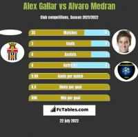 Alex Gallar vs Alvaro Medran h2h player stats