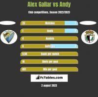 Alex Gallar vs Andy h2h player stats