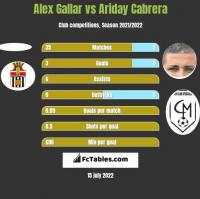 Alex Gallar vs Ariday Cabrera h2h player stats