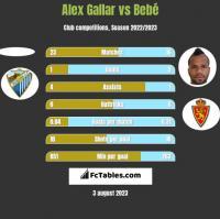 Alex Gallar vs Bebe h2h player stats