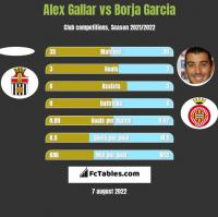 Alex Gallar vs Borja Garcia h2h player stats