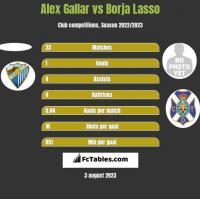 Alex Gallar vs Borja Lasso h2h player stats