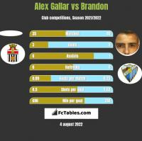 Alex Gallar vs Brandon h2h player stats
