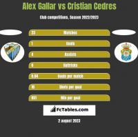Alex Gallar vs Cristian Cedres h2h player stats