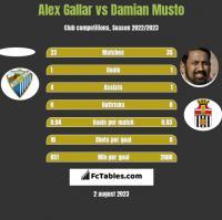 Alex Gallar vs Damian Musto h2h player stats