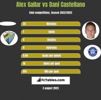 Alex Gallar vs Dani Castellano h2h player stats