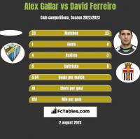 Alex Gallar vs David Ferreiro h2h player stats
