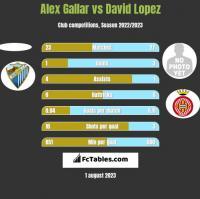 Alex Gallar vs David Lopez h2h player stats
