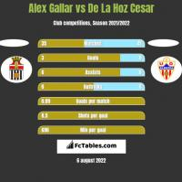 Alex Gallar vs De La Hoz Cesar h2h player stats
