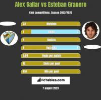 Alex Gallar vs Esteban Granero h2h player stats