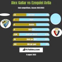Alex Gallar vs Ezequiel Avila h2h player stats