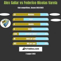 Alex Gallar vs Federico Nicolas Varela h2h player stats