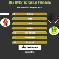 Alex Gallar vs Gaspar Panadero h2h player stats