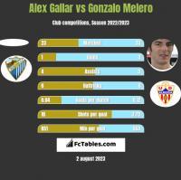 Alex Gallar vs Gonzalo Melero h2h player stats