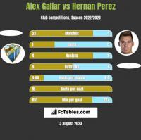 Alex Gallar vs Hernan Perez h2h player stats